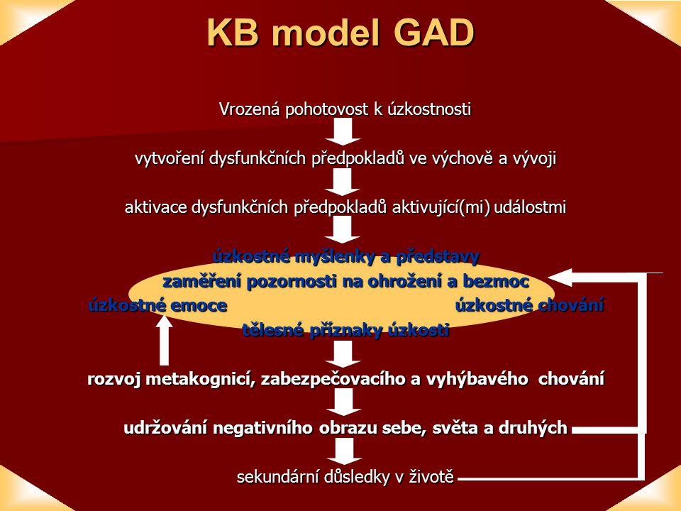 KB model GAD Vrozená pohotovost k úzkostnosti vytvoření dysfunkčních předpokladů ve výchově a vývoji aktivace dysfunkčních předpokladů aktivující(mi) událostmi úzkostné myšlenky a představy zaměření pozornosti na ohrožení a bezmoc úzkostné emoce úzkostné chování tělesné příznaky úzkosti rozvoj metakognicí, zabezpečovacího a vyhýbavého chování udržování negativního obrazu sebe, světa a druhých sekundární důsledky v životě