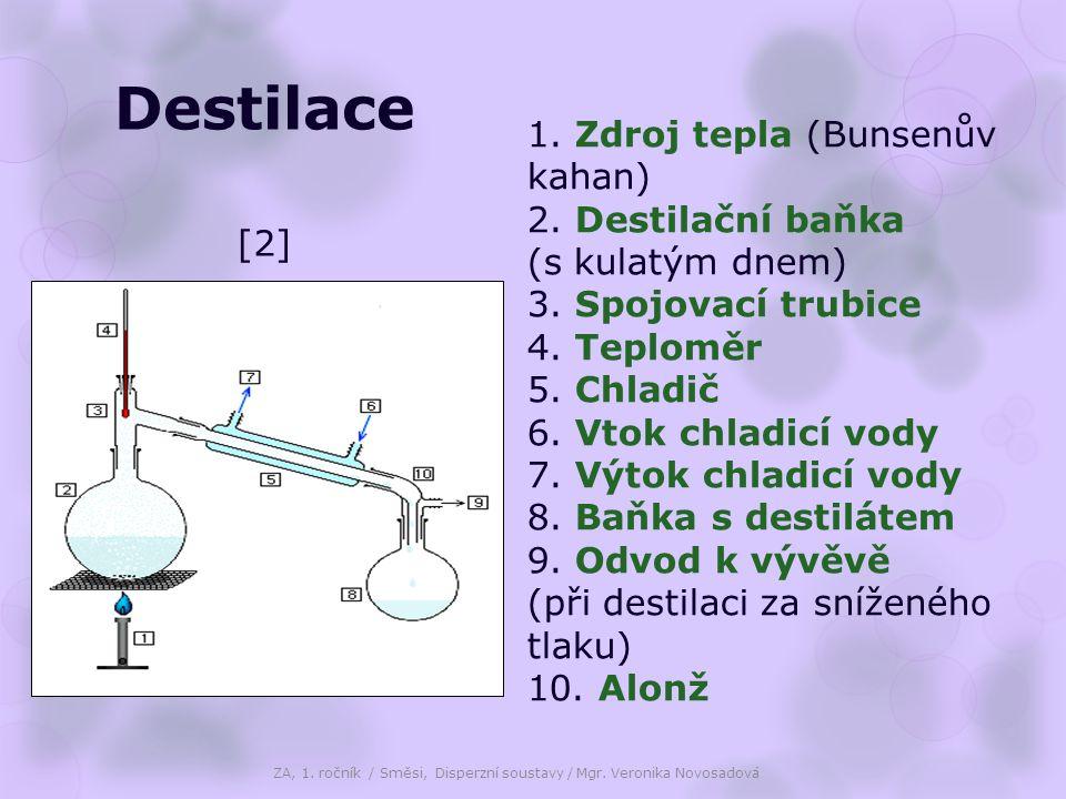 [2] 1. Zdroj tepla (Bunsenův kahan) 2. Destilační baňka (s kulatým dnem) 3. Spojovací trubice 4. Teploměr 5. Chladič 6. Vtok chladicí vody 7. Výtok ch