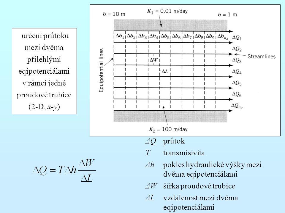 ΔQprůtok Ttransmisivita Δhpokles hydraulické výšky mezi dvěma eqipotenciálami ΔWšířka proudové trubice ΔLvzdálenost mezi dvěma eqipotenciálami určení průtoku mezi dvěma přilehlými eqipotenciálami v rámci jedné proudové trubice (2-D, x-y)