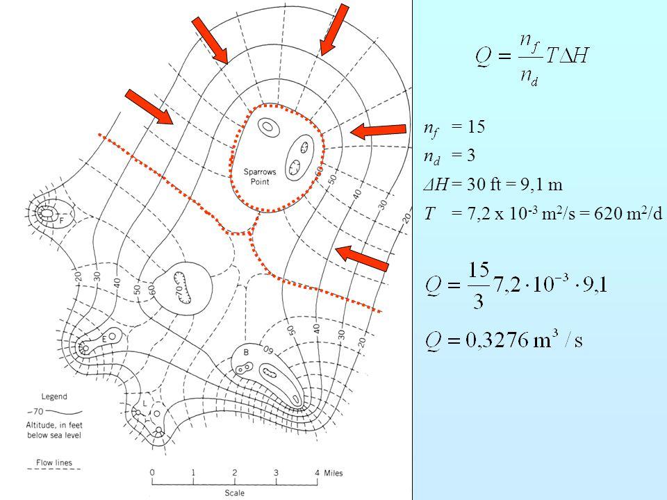 n f = 15 n d = 3 ΔH= 30 ft = 9,1 m T= 7,2 x 10 -3 m 2 /s = 620 m 2 /d