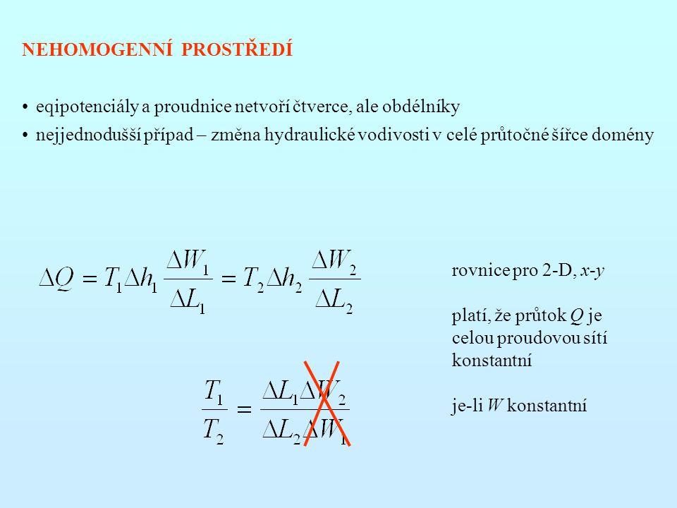 NEHOMOGENNÍ PROSTŘEDÍ eqipotenciály a proudnice netvoří čtverce, ale obdélníky nejjednodušší případ – změna hydraulické vodivosti v celé průtočné šířce domény rovnice pro 2-D, x-y platí, že průtok Q je celou proudovou sítí konstantní je-li W konstantní