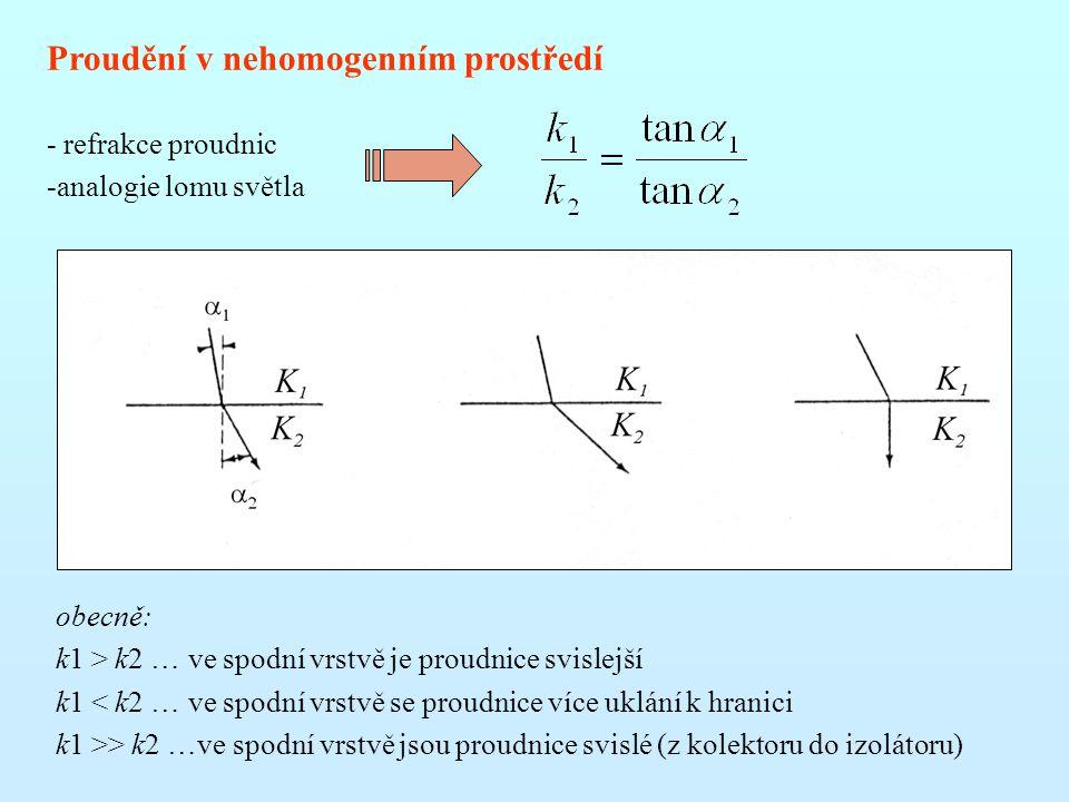 Proudění v nehomogenním prostředí - refrakce proudnic -analogie lomu světla obecně: k1 > k2 … ve spodní vrstvě je proudnice svislejší k1 < k2 … ve spodní vrstvě se proudnice více uklání k hranici k1 >> k2 …ve spodní vrstvě jsou proudnice svislé (z kolektoru do izolátoru)