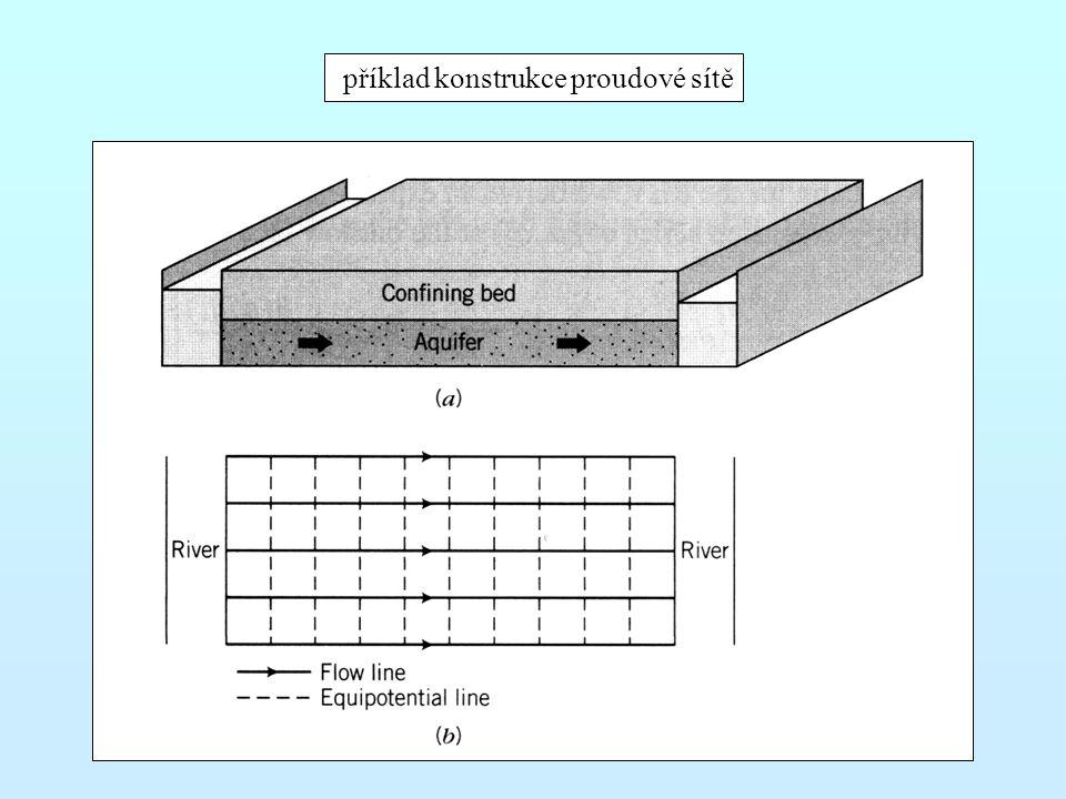 příklad konstrukce proudové sítě