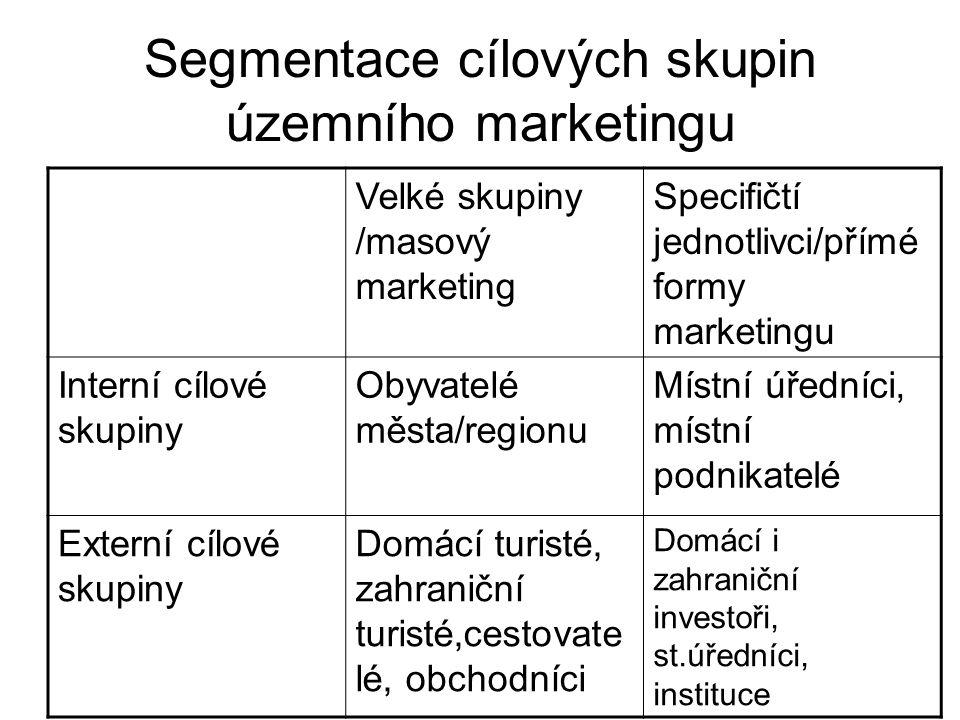 Segmentace cílových skupin územního marketingu Velké skupiny /masový marketing Specifičtí jednotlivci/přímé formy marketingu Interní cílové skupiny Ob