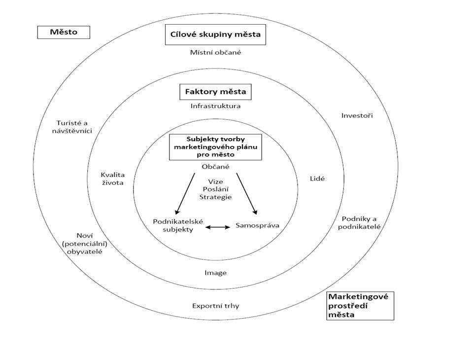 Vnější prostředí Demografické Ekonomické Politicko- právní (obec může spoluvytvářet) Sociálně kulturní Přírodní Technologické