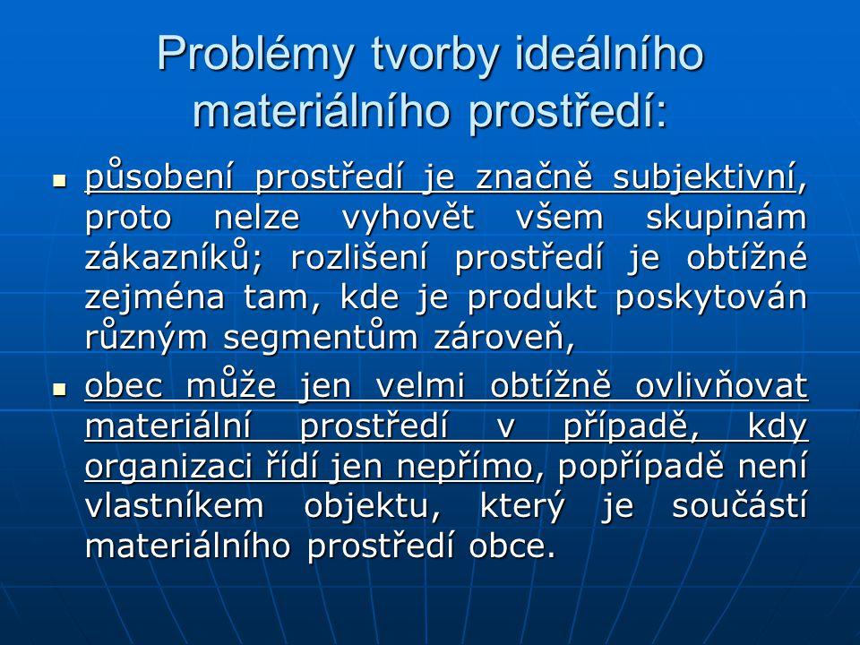 Problémy tvorby ideálního materiálního prostředí: působení prostředí je značně subjektivní, proto nelze vyhovět všem skupinám zákazníků; rozlišení pro