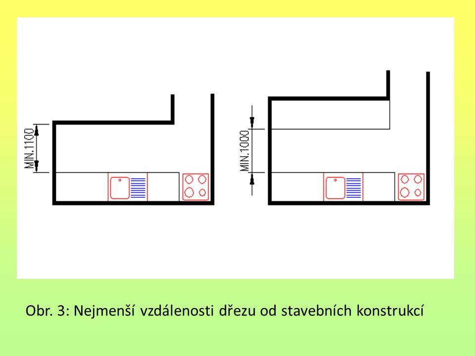 Obr. 3: Nejmenší vzdálenosti dřezu od stavebních konstrukcí