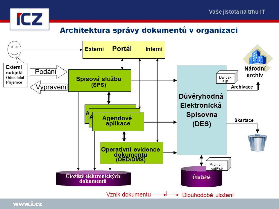 Vaše jistota na trhu IT www.i.cz Spisová služba (SPS) Úložiště elektronických dokumentů Externí subjekt Odesílatel Příjemce Podání Vypravení Agendové