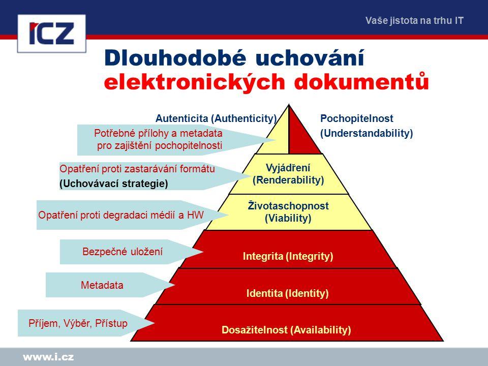 Vaše jistota na trhu IT www.i.cz Dosažitelnost (Availability) Identita (Identity) Integrita (Integrity) Životaschopnost (Viability) Vyjádření (Renderability) Autenticita (Authenticity) Pochopitelnost (Understandability) Bezpečné uložení Potřebné přílohy a metadata pro zajištění pochopitelnosti Metadata Příjem, Výběr, Přístup Opatření proti degradaci médií a HW Opatření proti zastarávání formátu (Uchovávací strategie) Dlouhodobé uchování elektronických dokumentů