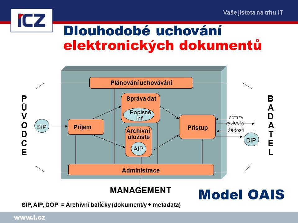 Vaše jistota na trhu IT www.i.cz Model OAIS SIP, AIP, DOP = Archivní balíčky (dokument/y + metadata) SIP DIP Administrace PŮVODCEPŮVODCE BADATELBADATEL dotazy výsledky MANAGEMENT Příjem Přístup Správa dat Archivní úložiště Popisné inf.
