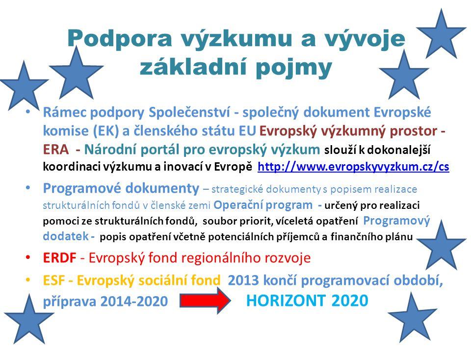 Podpora výzkumu a vývoje základní pojmy Rámec podpory Společenství - společný dokument Evropské komise (EK) a členského státu EU Evropský výzkumný prostor - ERA - Národní portál pro evropský výzkum slouží k dokonalejší koordinaci výzkumu a inovací v Evropě http://www.evropskyvyzkum.cz/cshttp://www.evropskyvyzkum.cz/cs Programové dokumenty – strategické dokumenty s popisem realizace strukturálních fondů v členské zemi Operační program - určený pro realizaci pomoci ze strukturálních fondů, soubor priorit, víceletá opatření Programový dodatek - popis opatření včetně potenciálních příjemců a finančního plánu ERDF - Evropský fond regionálního rozvoje ESF - Evropský sociální fond 2013 končí programovací období, příprava 2014-2020 HORIZONT 2020