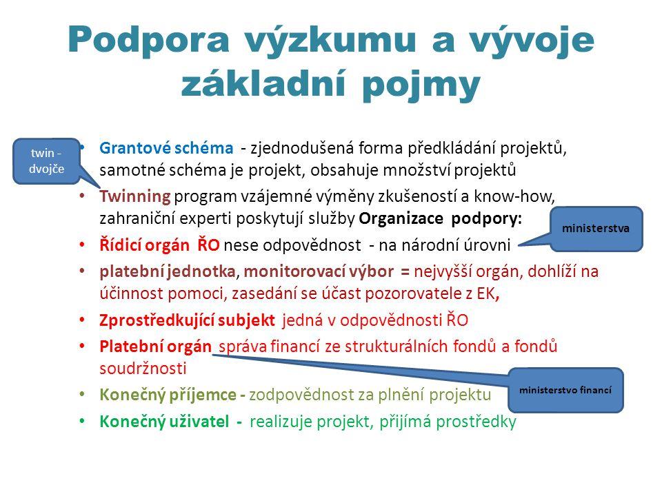 Podpora výzkumu a vývoje základní pojmy Grantové schéma - zjednodušená forma předkládání projektů, samotné schéma je projekt, obsahuje množství projektů Twinning program vzájemné výměny zkušeností a know-how, zahraniční experti poskytují služby Organizace podpory: Řídicí orgán ŘO nese odpovědnost - na národní úrovni platební jednotka, monitorovací výbor = nejvyšší orgán, dohlíží na účinnost pomoci, zasedání se účast pozorovatele z EK, Zprostředkující subjekt jedná v odpovědnosti ŘO Platební orgán správa financí ze strukturálních fondů a fondů soudržnosti Konečný příjemce - zodpovědnost za plnění projektu Konečný uživatel - realizuje projekt, přijímá prostředky twin - dvojče ministerstvo financí ministerstva