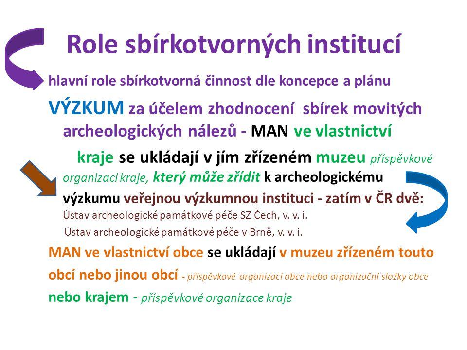 Role sbírkotvorných institucí hlavní role sbírkotvorná činnost dle koncepce a plánu VÝZKUM za účelem zhodnocení sbírek movitých archeologických nálezů - MAN ve vlastnictví kraje se ukládají v jím zřízeném muzeu příspěvkové organizaci kraje, který může zřídit k archeologickému výzkumu veřejnou výzkumnou instituci - zatím v ČR dvě: Ústav archeologické památkové péče SZ Čech, v.