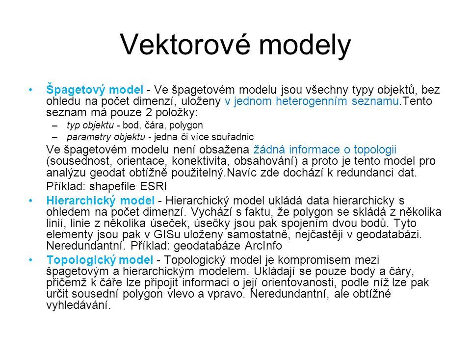 Vektorové modely Špagetový model - Ve špagetovém modelu jsou všechny typy objektů, bez ohledu na počet dimenzí, uloženy v jednom heterogenním seznamu.