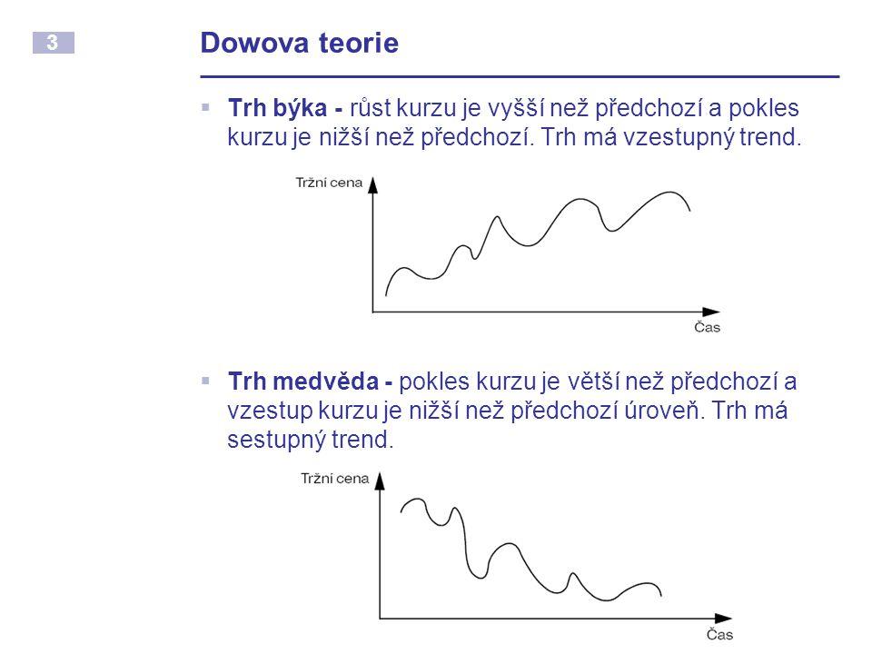 3 Dowova teorie  Trh býka - růst kurzu je vyšší než předchozí a pokles kurzu je nižší než předchozí. Trh má vzestupný trend.  Trh medvěda - pokles k