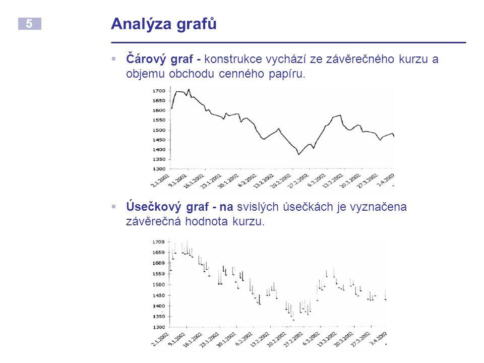 5 Analýza grafů  Čárový graf - konstrukce vychází ze závěrečného kurzu a objemu obchodu cenného papíru.  Úsečkový graf - na svislých úsečkách je vyz