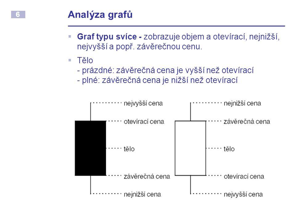 6 Analýza grafů  Graf typu svíce - zobrazuje objem a otevírací, nejnižší, nejvyšší a popř. závěrečnou cenu.  Tělo - prázdné: závěrečná cena je vyšší