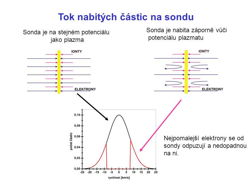 Tok nabitých částic na sondu Sonda je na stejném potenciálu jako plazma Sonda je nabita záporně vůči potenciálu plazmatu Nejpomalejší elektrony se od