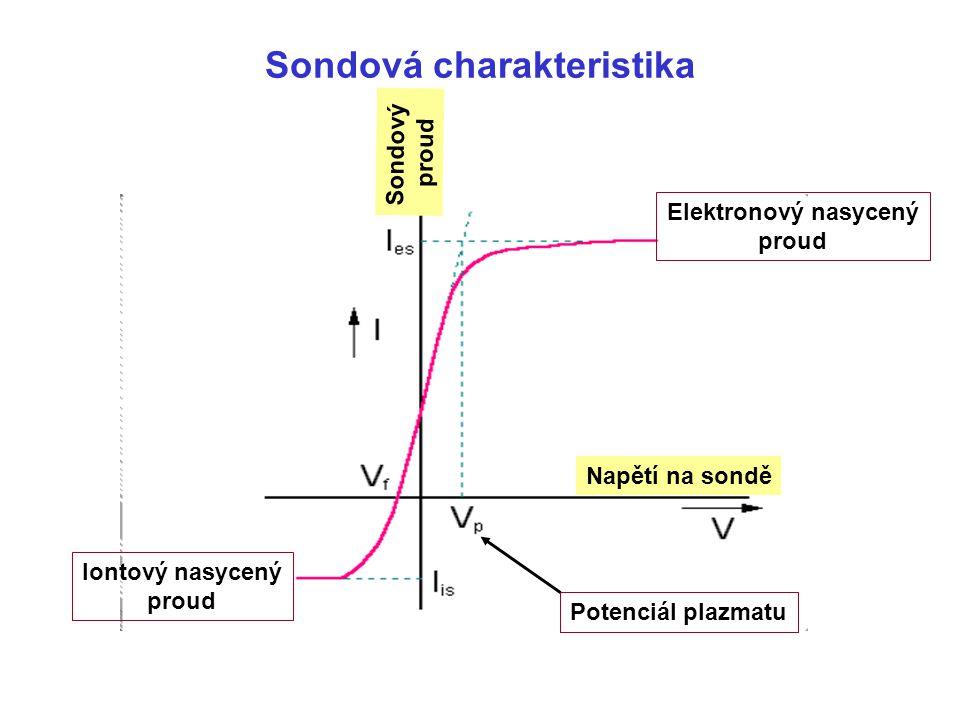 Sondová charakteristika Sondový proud Napětí na sondě Elektronový nasycený proud Iontový nasycený proud Potenciál plazmatu