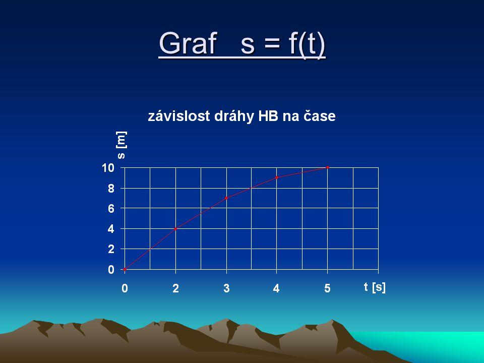 Graf s = f(t)