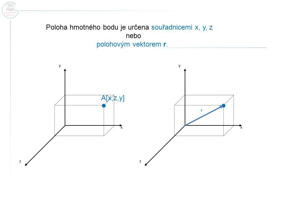 Poloha hmotného bodu je určena souřadnicemi x, y, z nebo polohovým vektorem r. x y z x y z r A[x,z,y]