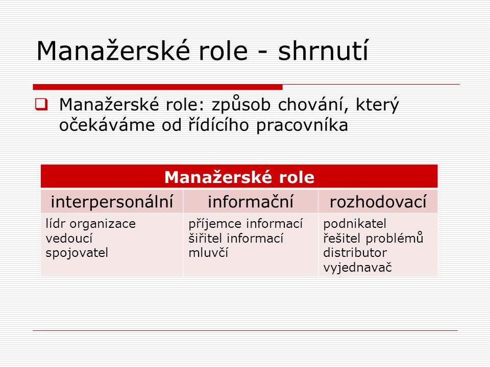 Manažerské role - shrnutí  Manažerské role: způsob chování, který očekáváme od řídícího pracovníka Manažerské role interpersonálníinformačnírozhodovací lídr organizace vedoucí spojovatel příjemce informací šiřitel informací mluvčí podnikatel řešitel problémů distributor vyjednavač