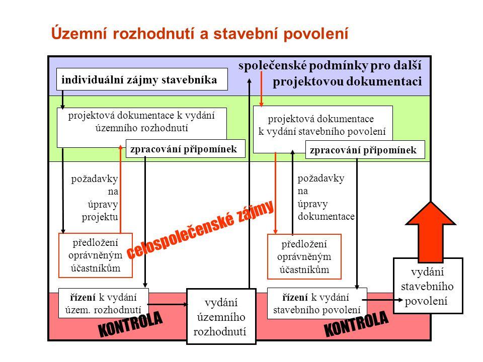 individuální zájmy stavebníka projektová dokumentace k vydání územního rozhodnutí řízení k vydání územ. rozhodnutí vydání územního rozhodnutí předlože
