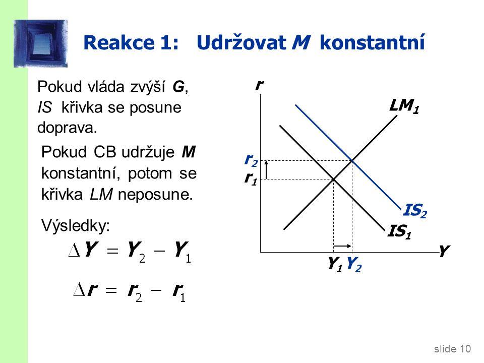 slide 10 Pokud vláda zvýší G, IS křivka se posune doprava.