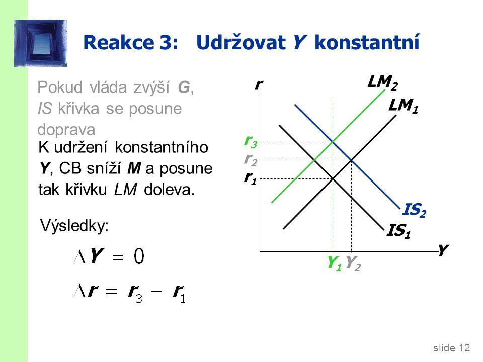 slide 12 IS 1 Reakce 3: Udržovat Y konstantní Y r LM 1 r1r1 IS 2 Y2Y2 r2r2 K udržení konstantního Y, CB sníží M a posune tak křivku LM doleva.