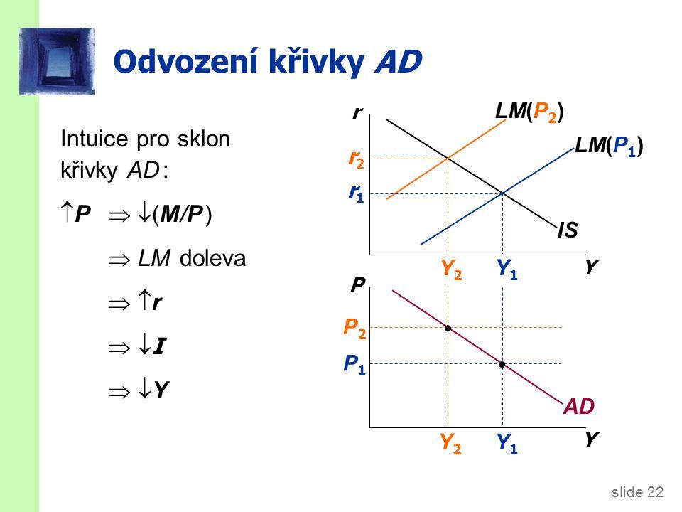 slide 22 Y1Y1 Y2Y2 Odvození křivky AD Y r Y P IS LM(P 1 ) LM(P 2 ) AD P1P1 P2P2 Y2Y2 Y1Y1 r2r2 r1r1 Intuice pro sklon křivky AD :  P   (M/P )  LM doleva  r r  I I  Y Y