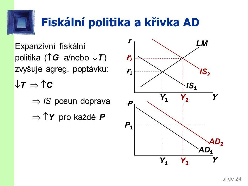 slide 24 Y2Y2 Y2Y2 r2r2 Y1Y1 Y1Y1 r1r1 Fiskální politika a křivka AD Y r Y P IS 1 LM AD 1 P1P1 Expanzivní fiskální politika (  G a/nebo  T ) zvyšuje agreg.