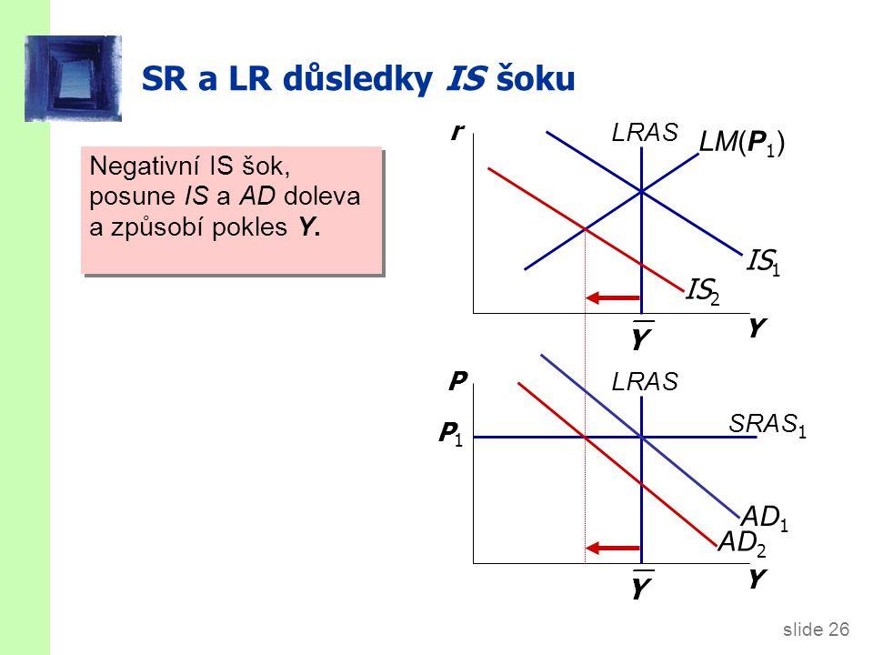 slide 26 SR a LR důsledky IS šoku Negativní IS šok, posune IS a AD doleva a způsobí pokles Y. Y r Y P LRAS IS 1 SRAS 1 P1P1 LM(P 1 ) IS 2 AD 2 AD 1