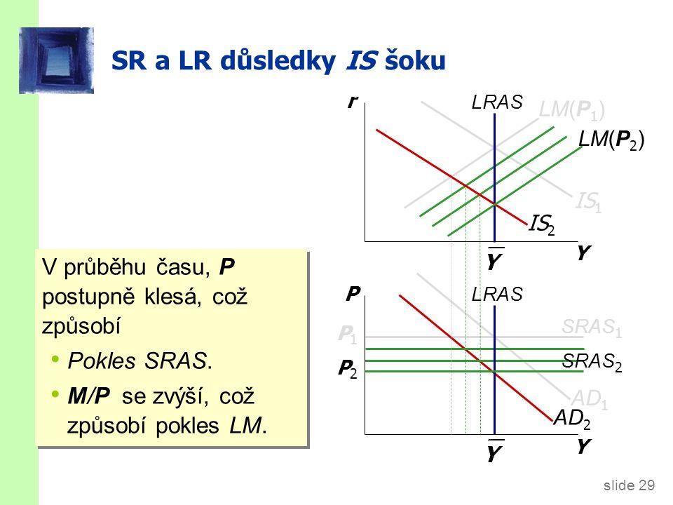slide 29 AD 2 SR a LR důsledky IS šoku Y r Y P LRAS IS 1 SRAS 1 P1P1 LM(P 1 ) IS 2 AD 1 SRAS 2 P2P2 LM(P 2 ) V průběhu času, P postupně klesá, což způsobí Pokles SRAS.