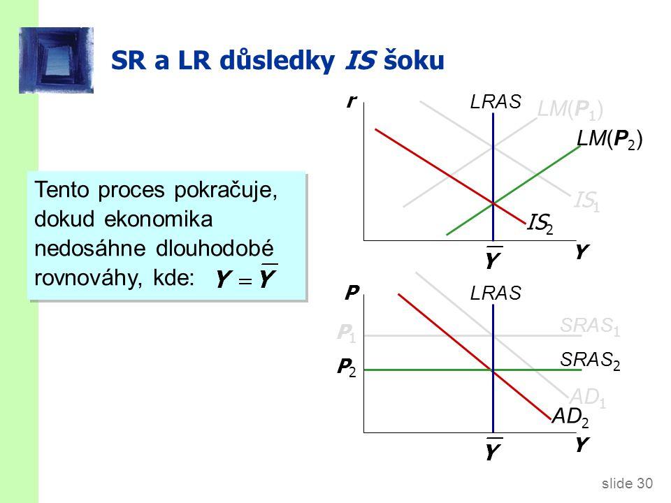slide 30 AD 2 SRAS 2 P2P2 LM(P 2 ) SR a LR důsledky IS šoku Y r Y P LRAS IS 1 SRAS 1 P1P1 LM(P 1 ) IS 2 AD 1 Tento proces pokračuje, dokud ekonomika nedosáhne dlouhodobé rovnováhy, kde:
