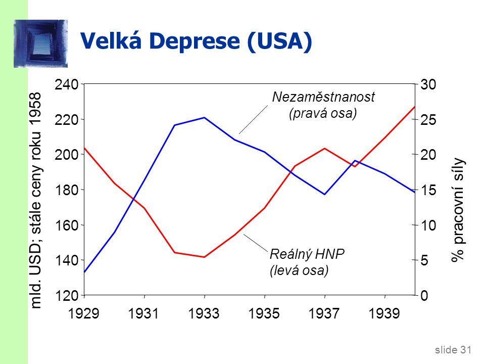 slide 31 Velká Deprese (USA) Nezaměstnanost (pravá osa) Reálný HNP (levá osa) 120 140 160 180 200 220 240 192919311933193519371939 mld.