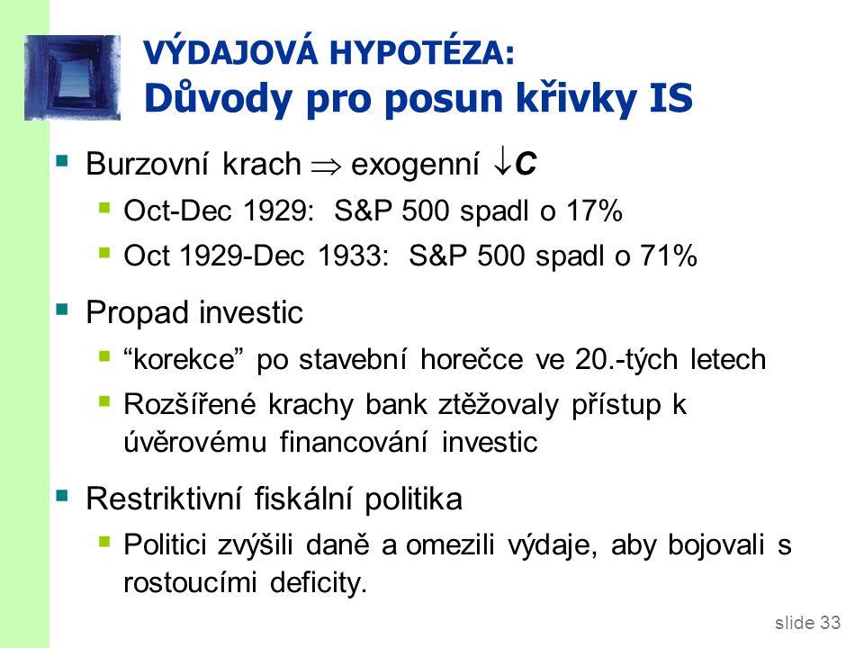 slide 33 VÝDAJOVÁ HYPOTÉZA: Důvody pro posun křivky IS  Burzovní krach  exogenní  C  Oct-Dec 1929: S&P 500 spadl o 17%  Oct 1929-Dec 1933: S&P 500 spadl o 71%  Propad investic  korekce po stavební horečce ve 20.-tých letech  Rozšířené krachy bank ztěžovaly přístup k úvěrovému financování investic  Restriktivní fiskální politika  Politici zvýšili daně a omezili výdaje, aby bojovali s rostoucími deficity.