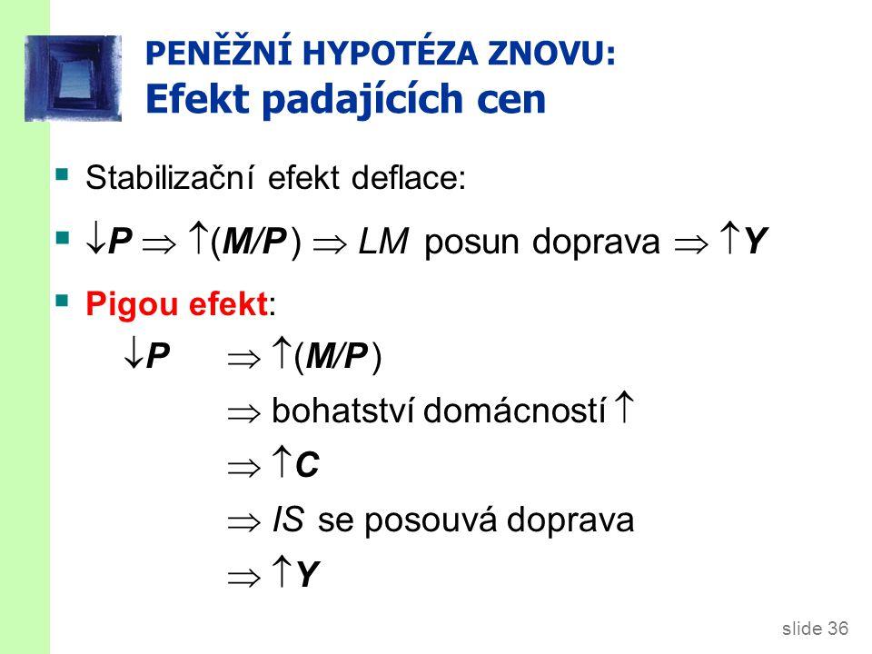 slide 36 PENĚŽNÍ HYPOTÉZA ZNOVU: Efekt padajících cen  Stabilizační efekt deflace:   P   (M/P )  LM posun doprava   Y  Pigou efekt: P  (M/P )P  (M/P )  bohatství domácností   C C  IS se posouvá doprava  Y Y