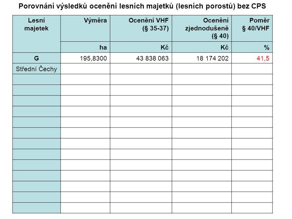 Lesní majetek VýměraOcenění VHF (§ 35-37) Ocenění zjednodušeně (§ 40) Poměr § 40/VHF haKč % G195,830043 838 06318 174 20241,5 Střední Čechy Porovnání