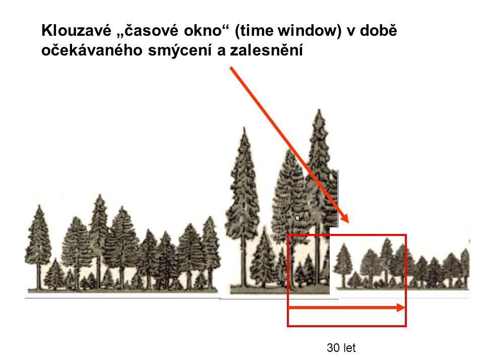 """30 let Klouzavé """"časové okno"""" (time window) v době očekávaného smýcení a zalesnění"""