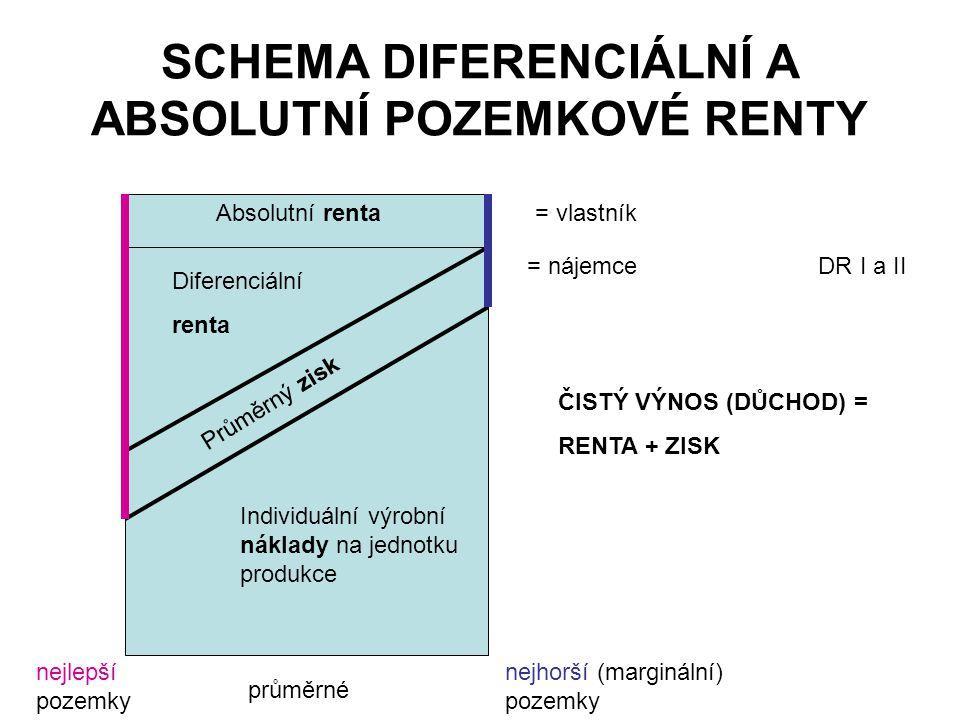 SCHEMA DIFERENCIÁLNÍ A ABSOLUTNÍ POZEMKOVÉ RENTY Absolutní renta Diferenciální renta Průměrný zisk Individuální výrobní náklady na jednotku produkce n