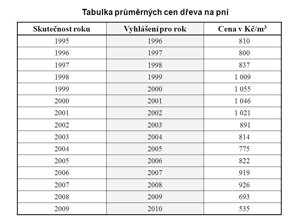 Skutečnost rokuVyhlášení pro rokCena v Kč/m 3 19951996 810 19961997 800 19971998 837 199819991 009 199920001 055 200020011 046 200120021 021 20022003