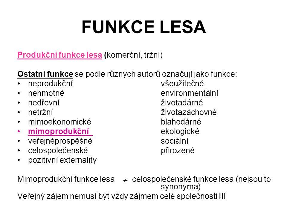 FUNKCE LESA Produkční funkce lesa (komerční, tržní) Ostatní funkce se podle různých autorů označují jako funkce: neprodukční všeužitečné nehmotné envi