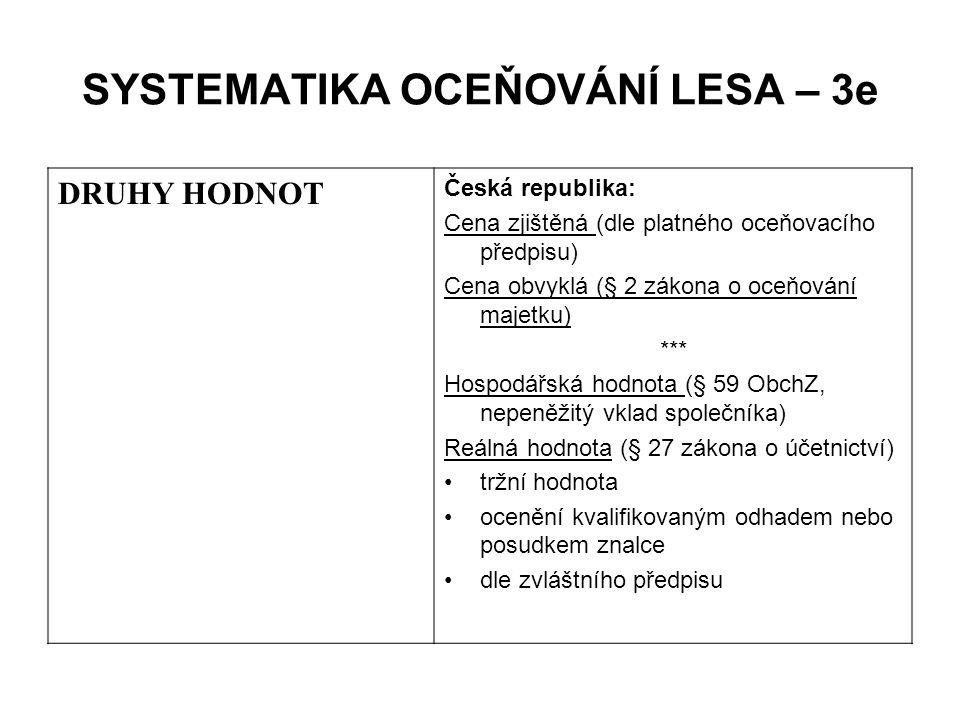 SYSTEMATIKA OCEŇOVÁNÍ LESA – 3e DRUHY HODNOT Česká republika: Cena zjištěná (dle platného oceňovacího předpisu) Cena obvyklá (§ 2 zákona o oceňování m