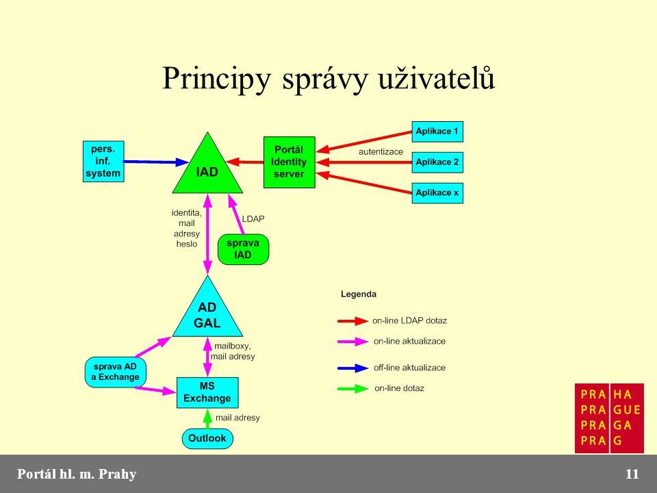 Portál hl. m. Prahy11 Principy správy uživatelů