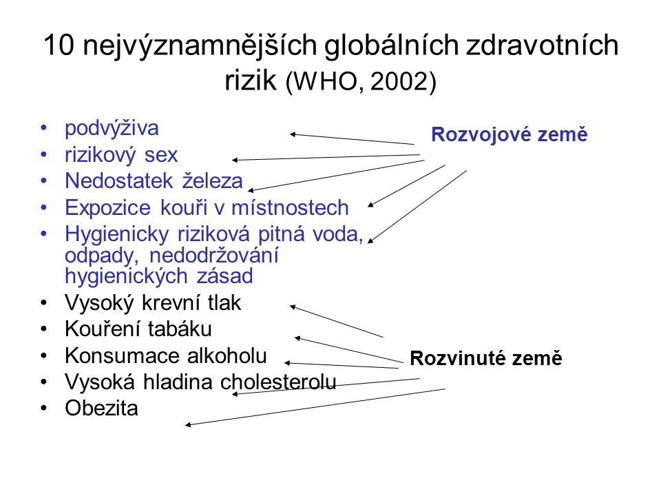 10 nejvýznamnějších globálních zdravotních rizik (WHO, 2002) podvýživa rizikový sex Nedostatek železa Expozice kouři v místnostech Hygienicky riziková