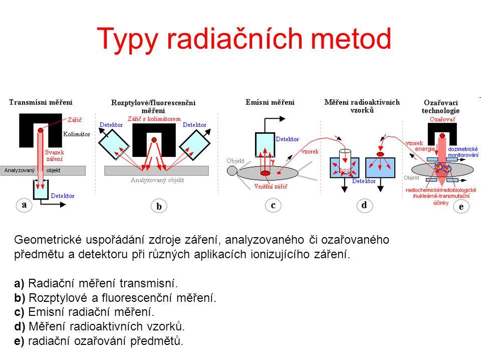 Typy radiačních metod Geometrické uspořádání zdroje záření, analyzovaného či ozařovaného předmětu a detektoru při různých aplikacích ionizujícího záře