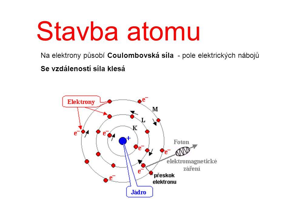 Stavba atomu Na elektrony působí Coulombovská síla - pole elektrických nábojů Se vzdáleností síla klesá