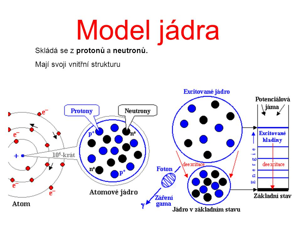 Model jádra Skládá se z protonů a neutronů. Mají svoji vnitřní strukturu