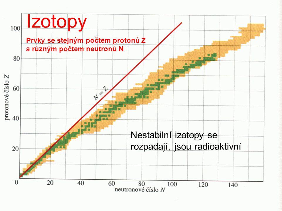 Izotopy Prvky se stejným počtem protonů Z a různým počtem neutronů N Nestabilní izotopy se rozpadají, jsou radioaktivní