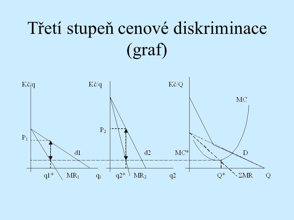 Třetí stupeň cenové diskriminace (graf)